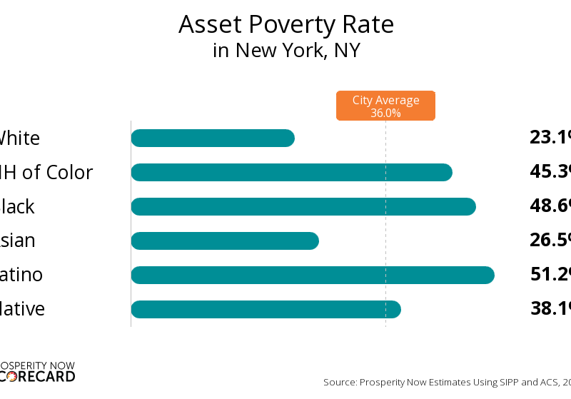 Asset Poverty Rate chart